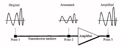 What Is Transmission >> Data Communication Transmission Impairment Geeksforgeeks